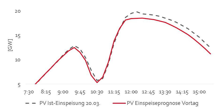 Abb. 1: Einspeisung ggü. Prognoseeinspeisung (eigene Visualisierung von Daten der Übertragungsnetzbetreiber - öffentlich zugänglich)