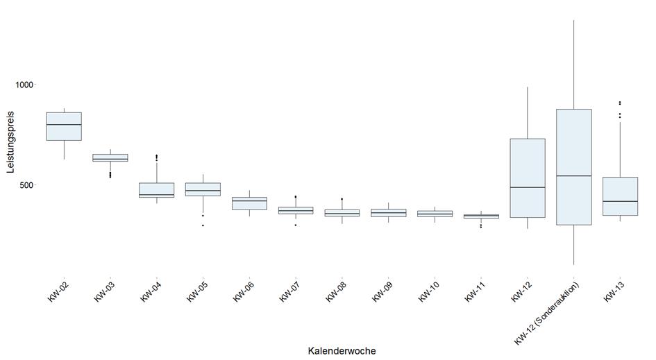 Abb. 2: Verteilung der bezuschlagten Leistungspreis-Gebote für Sekundärregelleistung POS_HT in 2015 - eigene Visualisierung von Ausschreibungsergebnissen, siehe www.regelleistung.net - öffentlich zugänglich