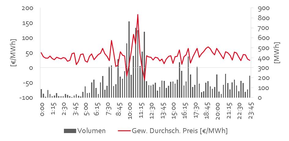 Abb. 4: Kontinuierlicher Viertelstundenhandel an der EPEX-Spot (eigne Visualisierung von Preisdaten der EPEX SPOT- www. epexspot.com)