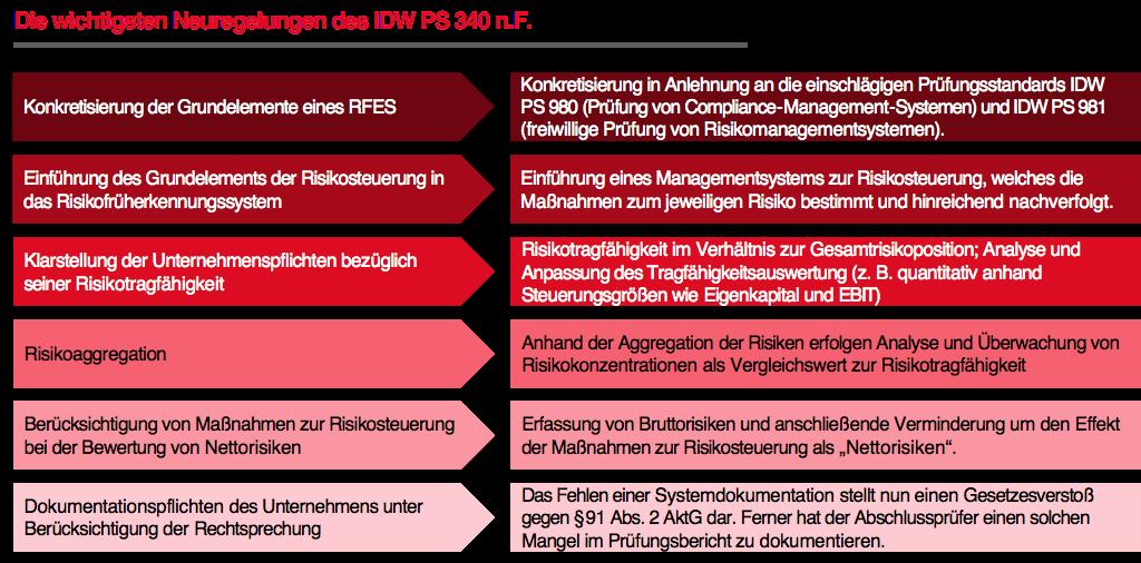 Die wichtigsten Neuregelungen des IDW PS 340 n.F.